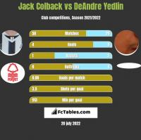 Jack Colback vs DeAndre Yedlin h2h player stats