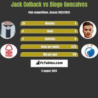 Jack Colback vs Diogo Goncalves h2h player stats