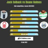 Jack Colback vs Duane Holmes h2h player stats