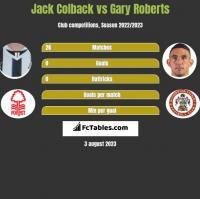 Jack Colback vs Gary Roberts h2h player stats