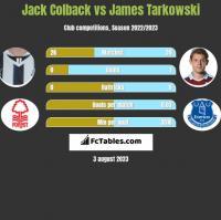 Jack Colback vs James Tarkowski h2h player stats
