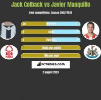 Jack Colback vs Javier Manquillo h2h player stats