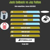 Jack Colback vs Jay Fulton h2h player stats