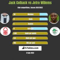 Jack Colback vs Jetro Willems h2h player stats