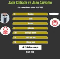 Jack Colback vs Joao Carvalho h2h player stats