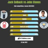 Jack Colback vs John Stones h2h player stats