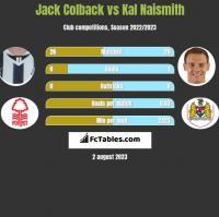 Jack Colback vs Kal Naismith h2h player stats
