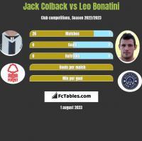 Jack Colback vs Leo Bonatini h2h player stats