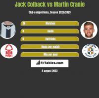 Jack Colback vs Martin Cranie h2h player stats