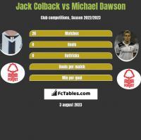 Jack Colback vs Michael Dawson h2h player stats
