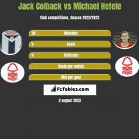 Jack Colback vs Michael Hefele h2h player stats