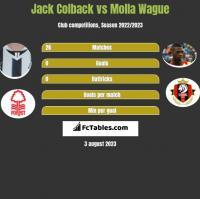 Jack Colback vs Molla Wague h2h player stats