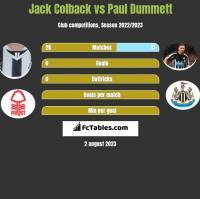 Jack Colback vs Paul Dummett h2h player stats
