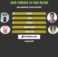 Jack Colback vs Sam Byram h2h player stats