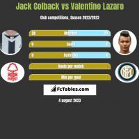 Jack Colback vs Valentino Lazaro h2h player stats