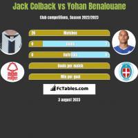 Jack Colback vs Yohan Benalouane h2h player stats
