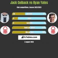 Jack Colback vs Ryan Yates h2h player stats
