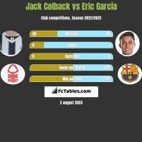 Jack Colback vs Eric Garcia h2h player stats