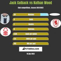 Jack Colback vs Nathan Wood h2h player stats