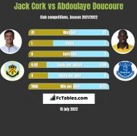 Jack Cork vs Abdoulaye Doucoure h2h player stats
