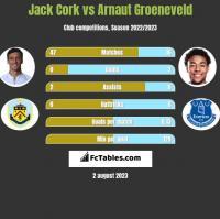 Jack Cork vs Arnaut Groeneveld h2h player stats