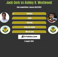 Jack Cork vs Ashley R. Westwood h2h player stats
