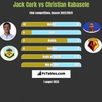Jack Cork vs Christian Kabasele h2h player stats