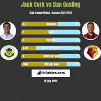 Jack Cork vs Dan Gosling h2h player stats