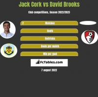 Jack Cork vs David Brooks h2h player stats