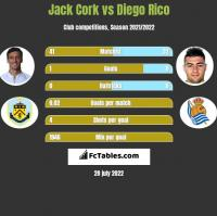 Jack Cork vs Diego Rico h2h player stats