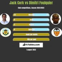 Jack Cork vs Dimitri Foulquier h2h player stats