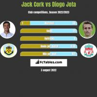 Jack Cork vs Diogo Jota h2h player stats