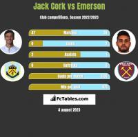 Jack Cork vs Emerson h2h player stats