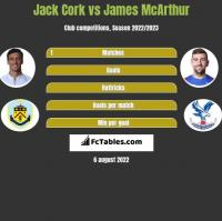 Jack Cork vs James McArthur h2h player stats