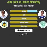 Jack Cork vs James McCarthy h2h player stats