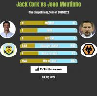 Jack Cork vs Joao Moutinho h2h player stats