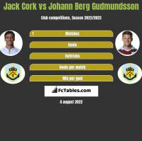 Jack Cork vs Johann Berg Gudmundsson h2h player stats