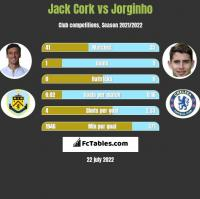 Jack Cork vs Jorginho h2h player stats
