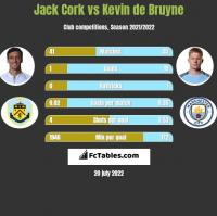 Jack Cork vs Kevin de Bruyne h2h player stats