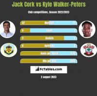 Jack Cork vs Kyle Walker-Peters h2h player stats