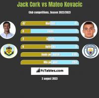 Jack Cork vs Mateo Kovacic h2h player stats