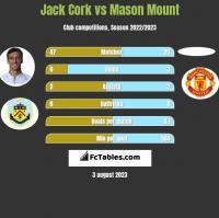 Jack Cork vs Mason Mount h2h player stats