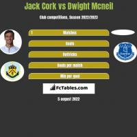 Jack Cork vs Dwight Mcneil h2h player stats