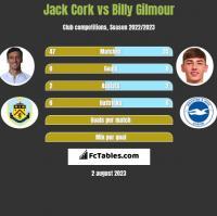 Jack Cork vs Billy Gilmour h2h player stats