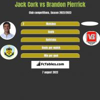 Jack Cork vs Brandon Pierrick h2h player stats