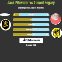 Jack Fitzwater vs Ahmed Hegazy h2h player stats