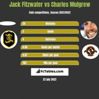 Jack Fitzwater vs Charles Mulgrew h2h player stats