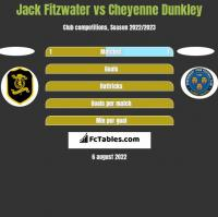 Jack Fitzwater vs Cheyenne Dunkley h2h player stats