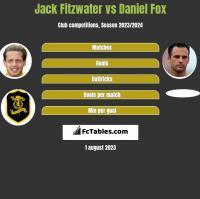 Jack Fitzwater vs Daniel Fox h2h player stats