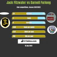 Jack Fitzwater vs Darnell Furlong h2h player stats